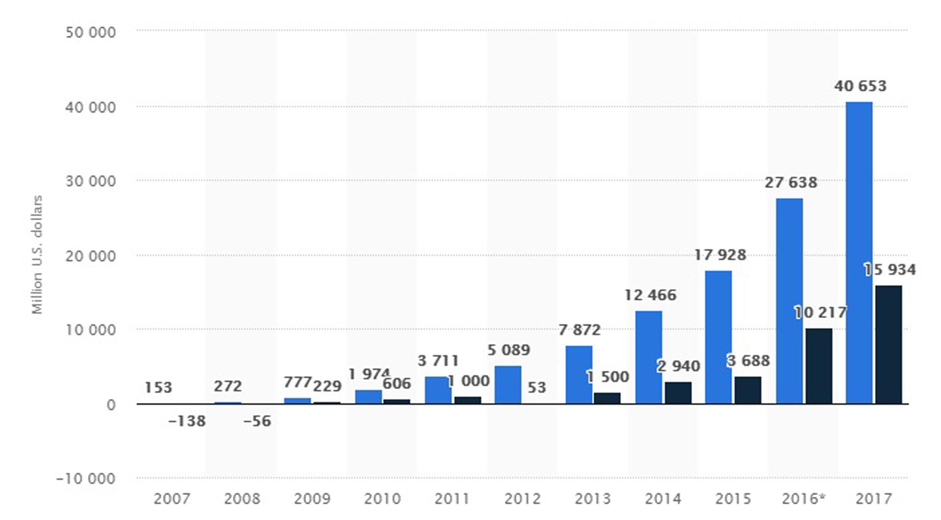 Datos expresados en miles de millones de USD: en azul los ingresos brutos y en negro, los netos (Statista)