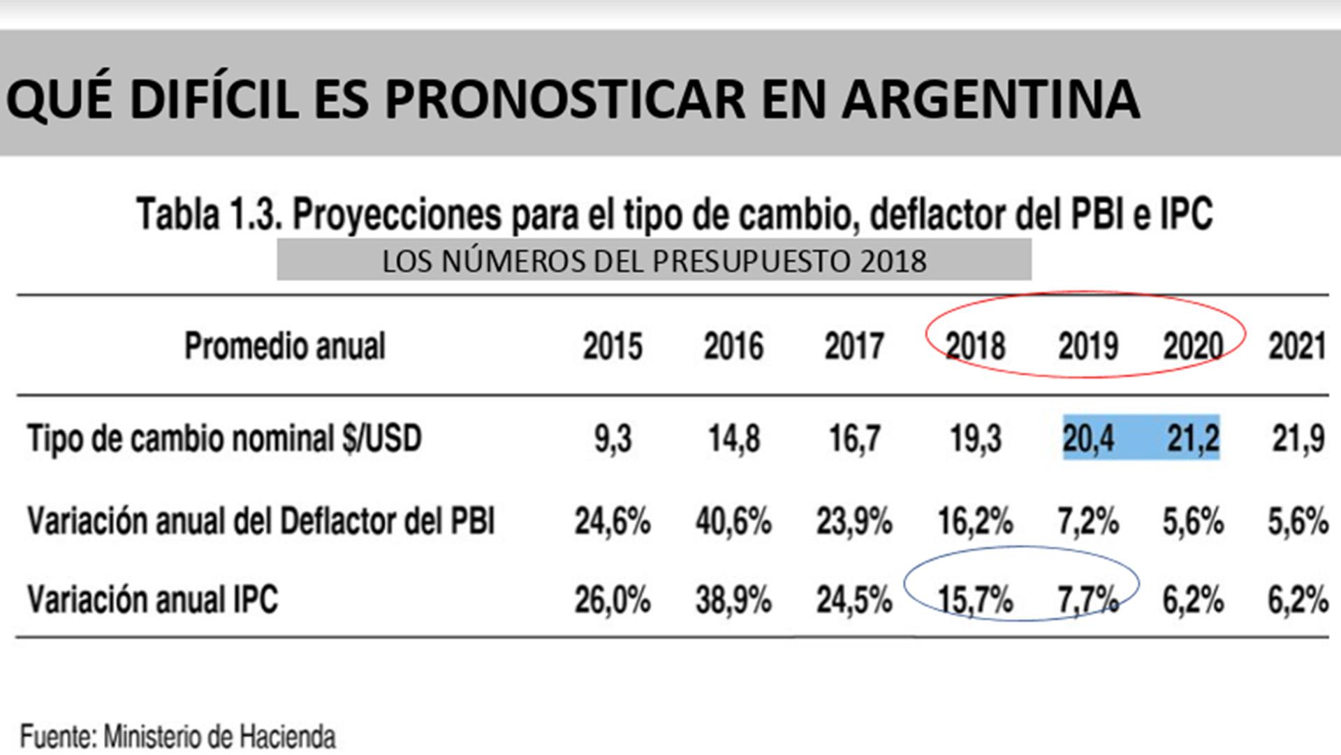 Resultado de imagen para presupuesto nacional argentino 2O19