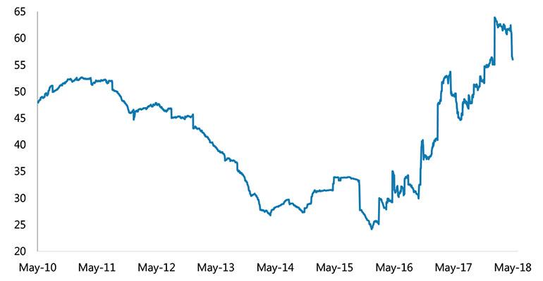 Reservas argentinas ($ miles de millones)