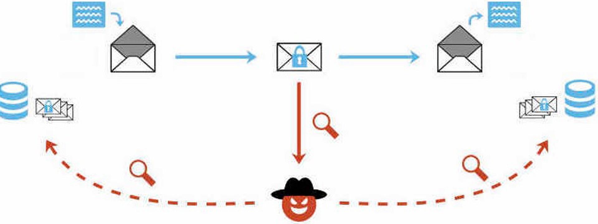 Los atacantes hacen uso del contenido activo de los correos en html para explotar la vulnerabilidad