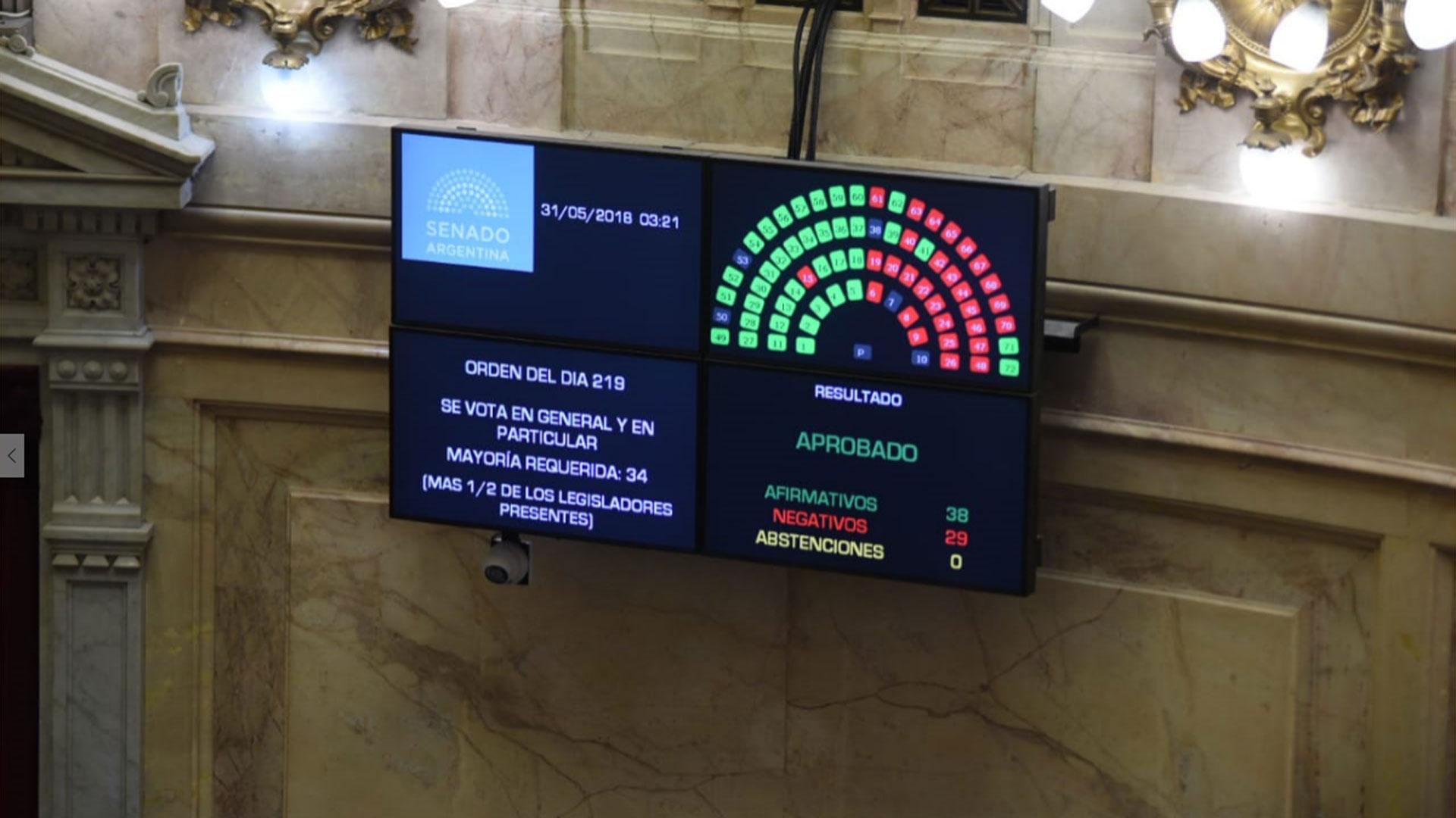 El tablero muestra los números de la votación 38 votos a favor y 29 en contra. Luego de una corrección de quedó 37 a 30