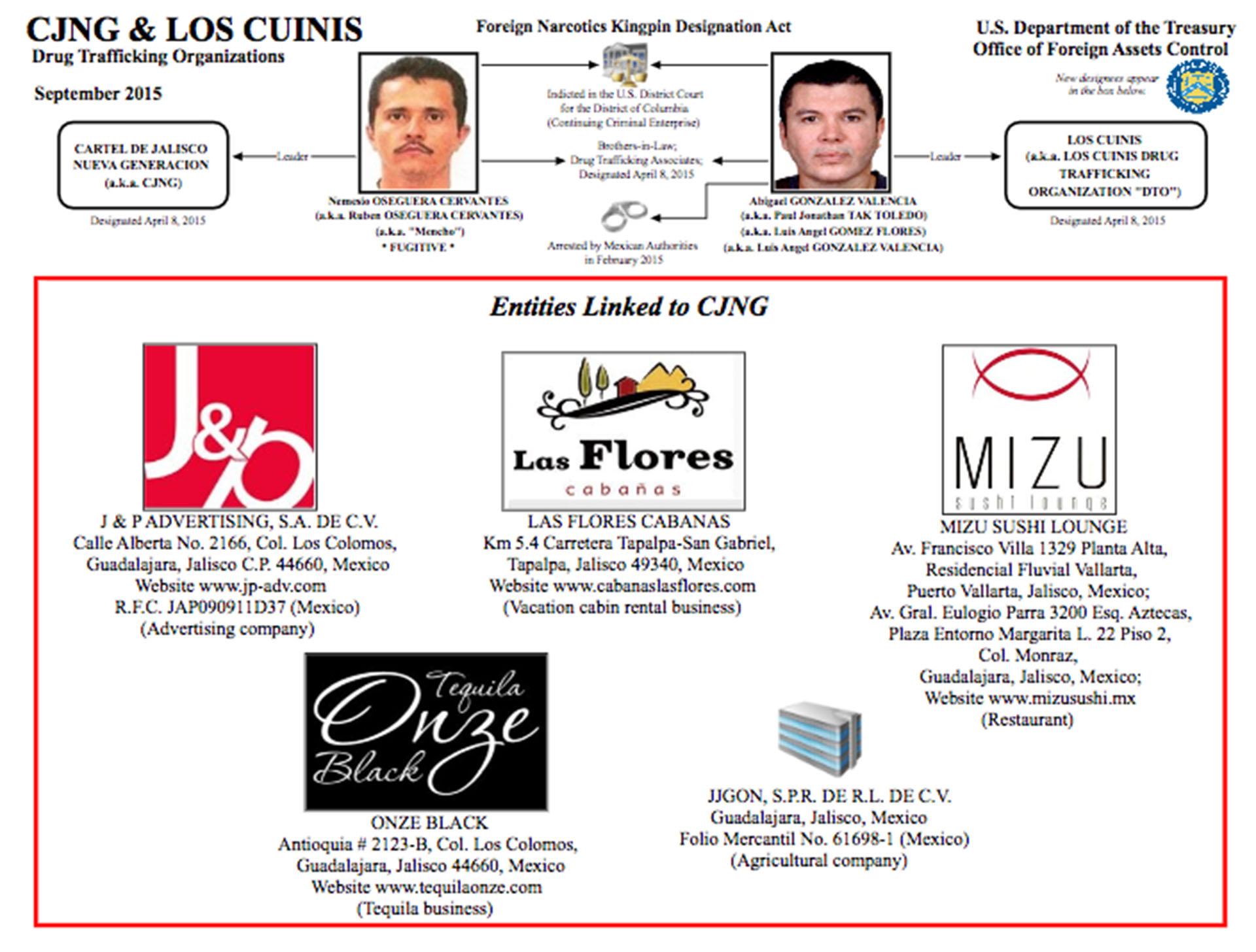 """Dos grupos criminales expertos en el lavado de dinero son el Cártel Jalisco Nueva Generación y """"Los Cuinis"""", que son familiares y socios."""