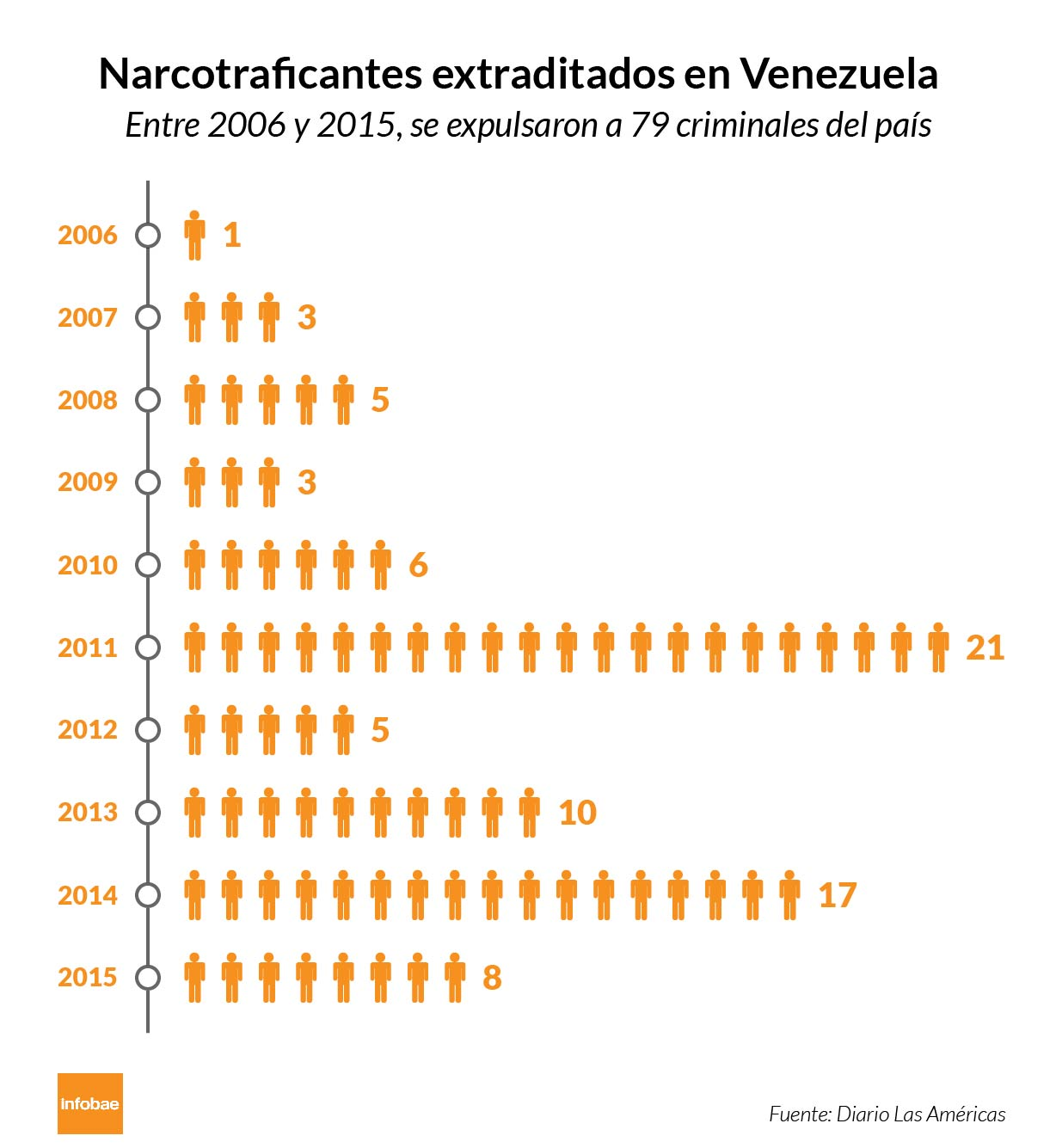 Infografía Imperio Narcotráfico Venezuela