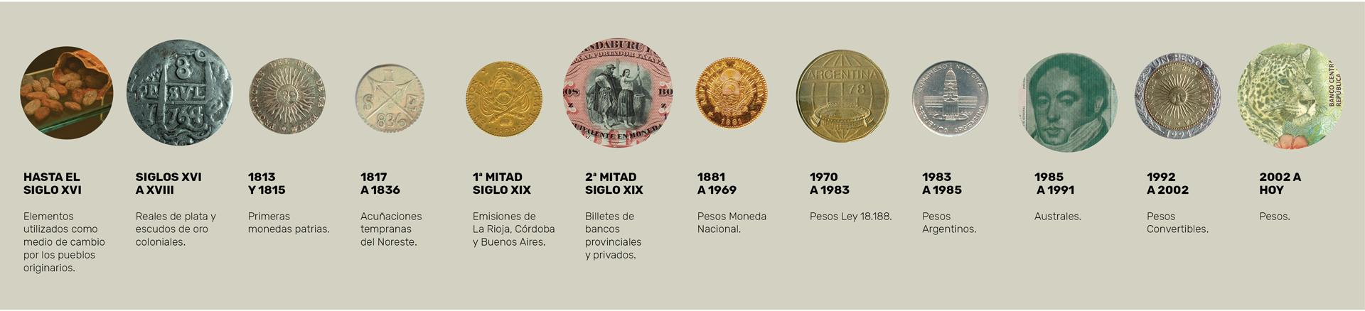 La moneda argentina a lo largo de su historia