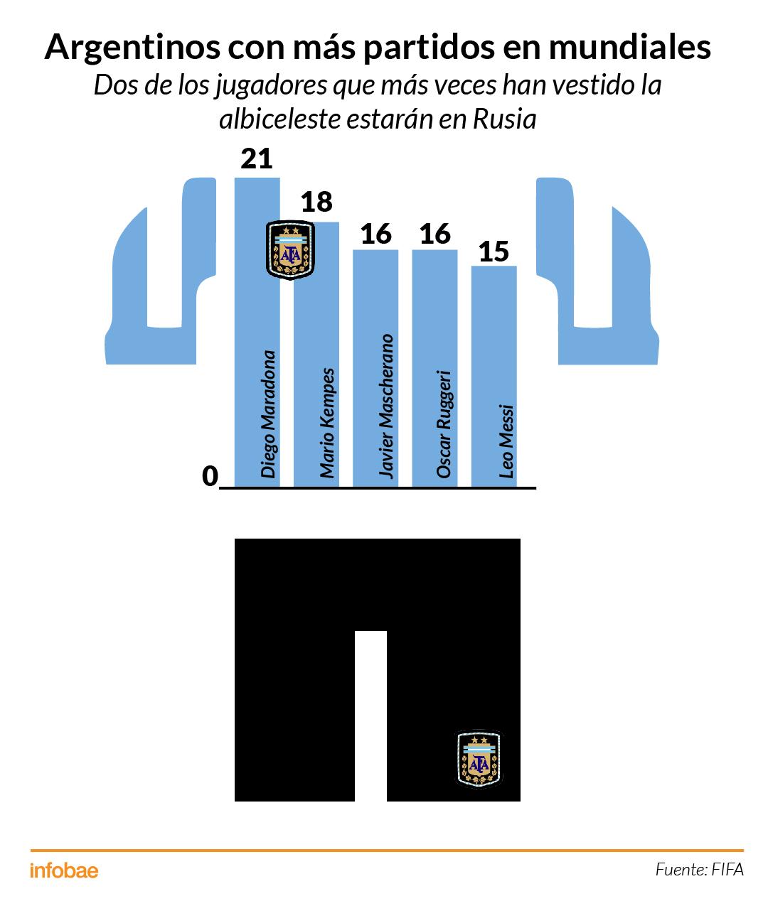 Infografía Mundiales Argentina