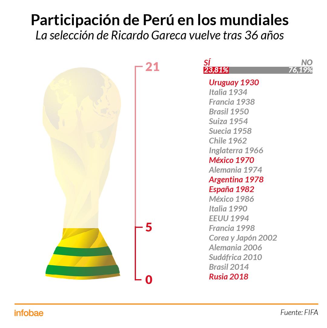 Infografía Mundiales Perú