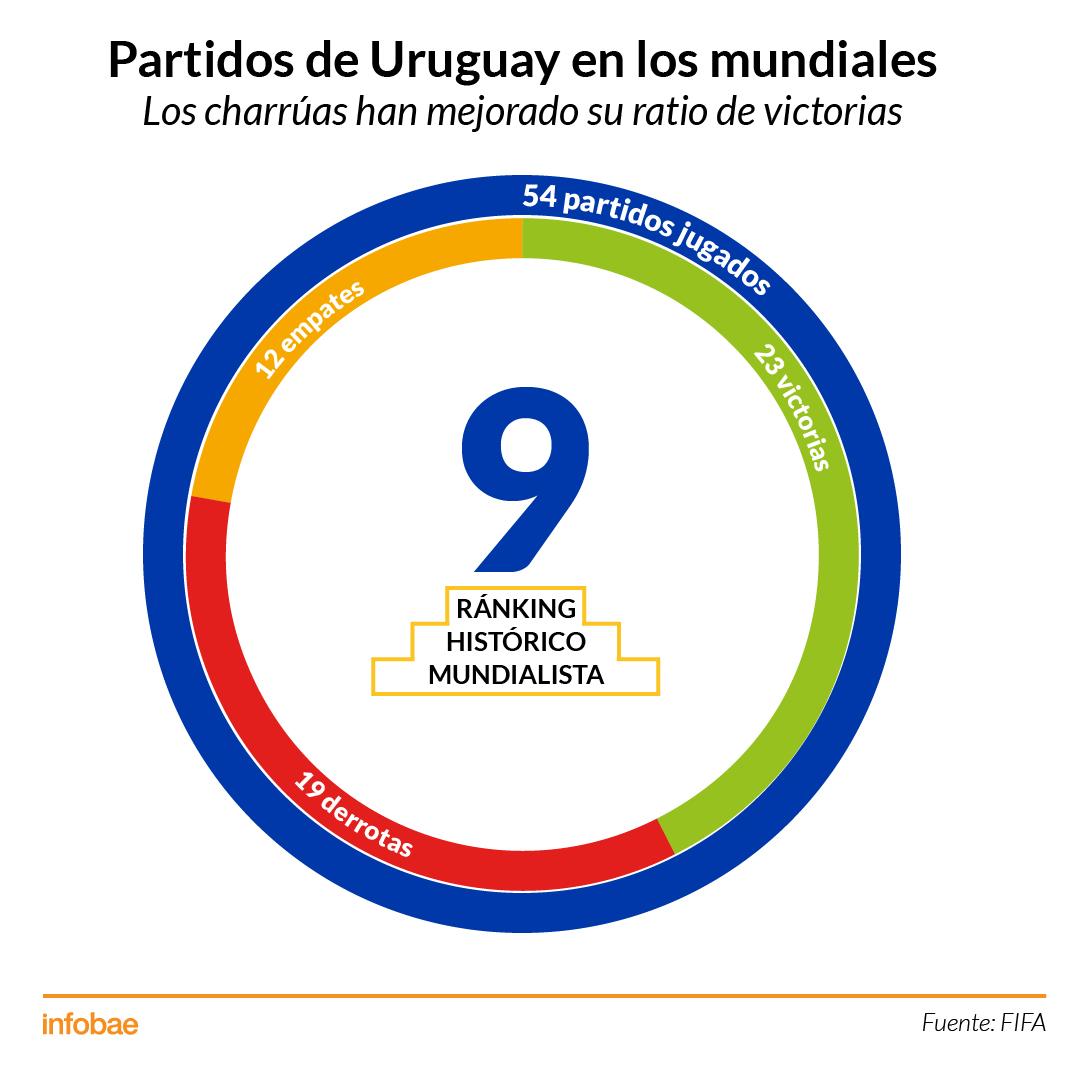 Infografía Mundiales Uruguay