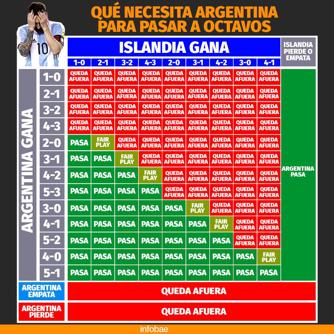 Calculadora Argentina Nigeria