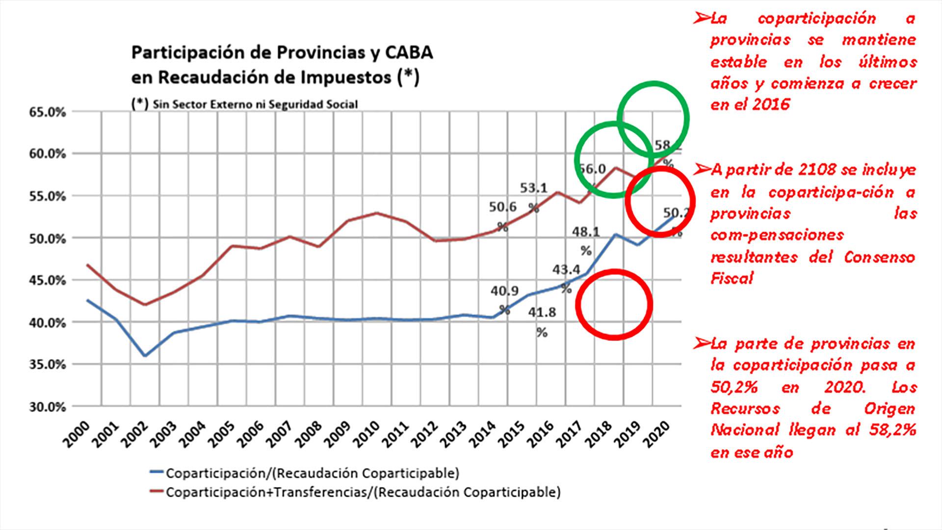 """Gráfico tomado del informe """"Federalismo fiscal y coparticipación de impuestos"""" del Consejo Federal de Inversiones"""