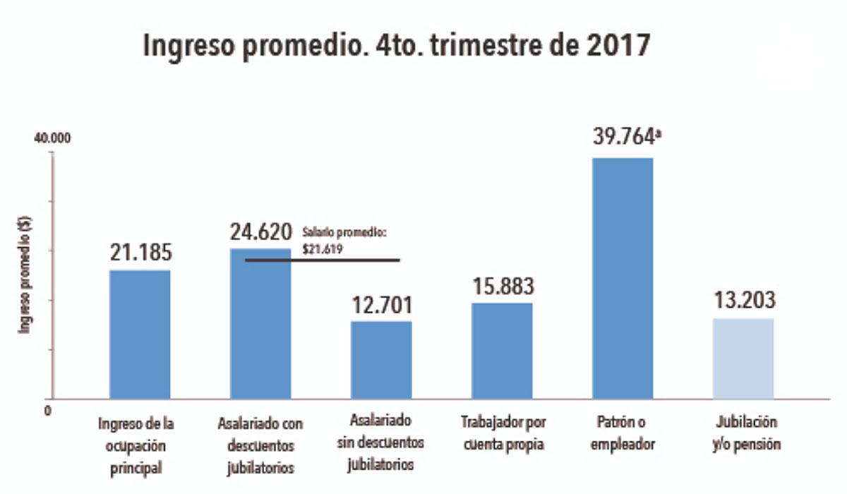 Fuente: Dirección General de Estadísticas-GCBA.