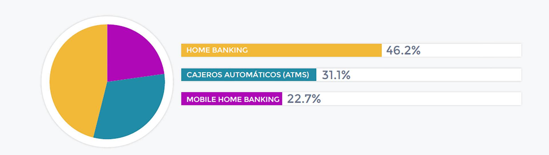 Los cajeros automáticos todavía representan una porción importante de la cantidad de transacciones realizadas, de acuerdo al relevamiento de Red Link