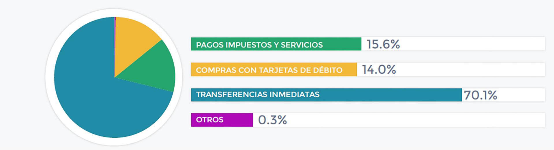 El 70% del uso electrónico del dinero va dirigido a transferencias inmediatas como el pago de expensas o cuotas de prepagas o educación privada