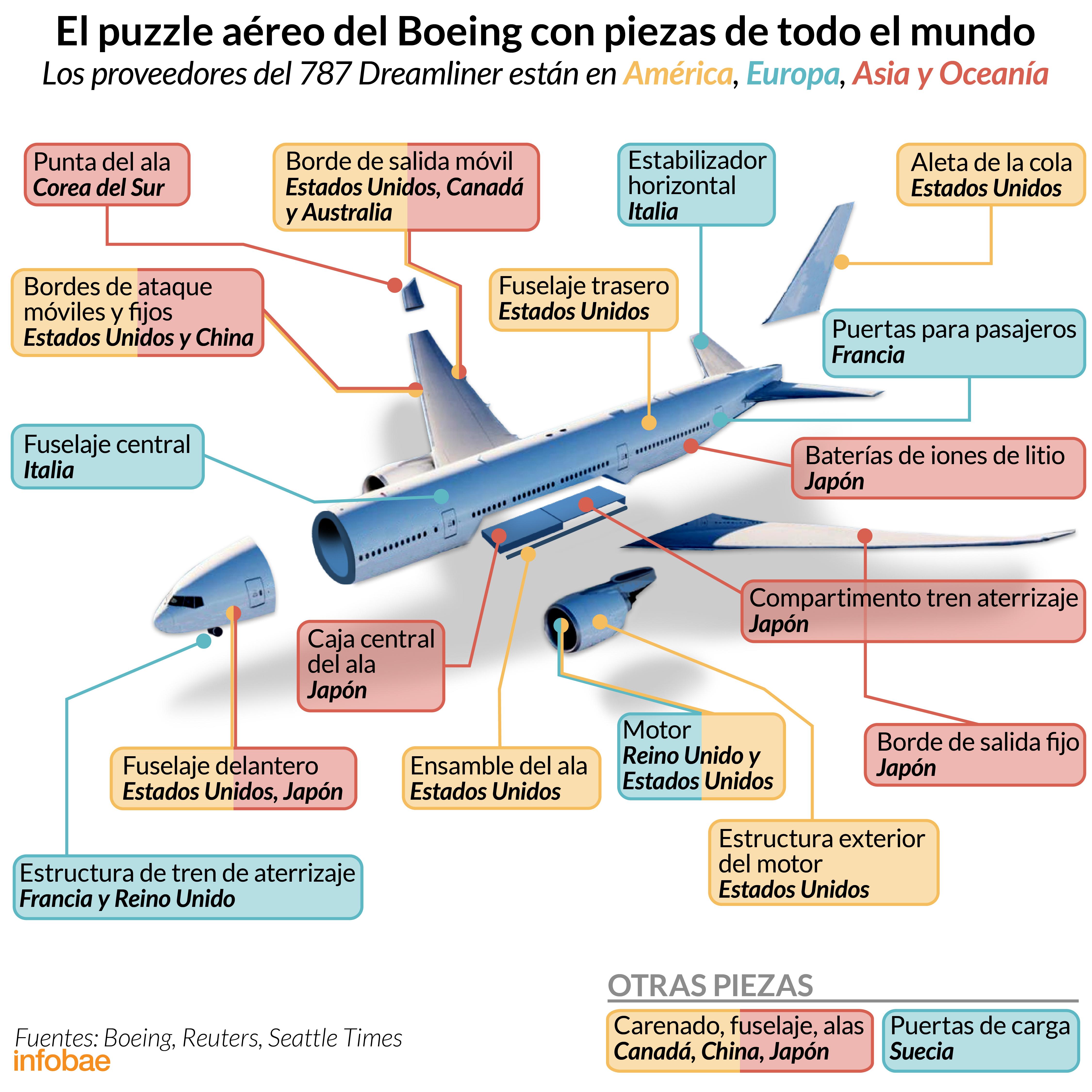Infografía de Tomás Orihuela y Rodrigo Acevedo Musto