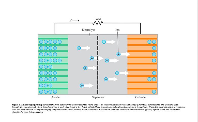 La batería Li-Ion almacena energía eléctrica al emplear como electrolito una sal de litio que consigue los iones para la reacción electroquímica reversible que se da entre el cátodo y el ánodo. (Matthew N. Eisler/Physics Today/American Institute of Physics)