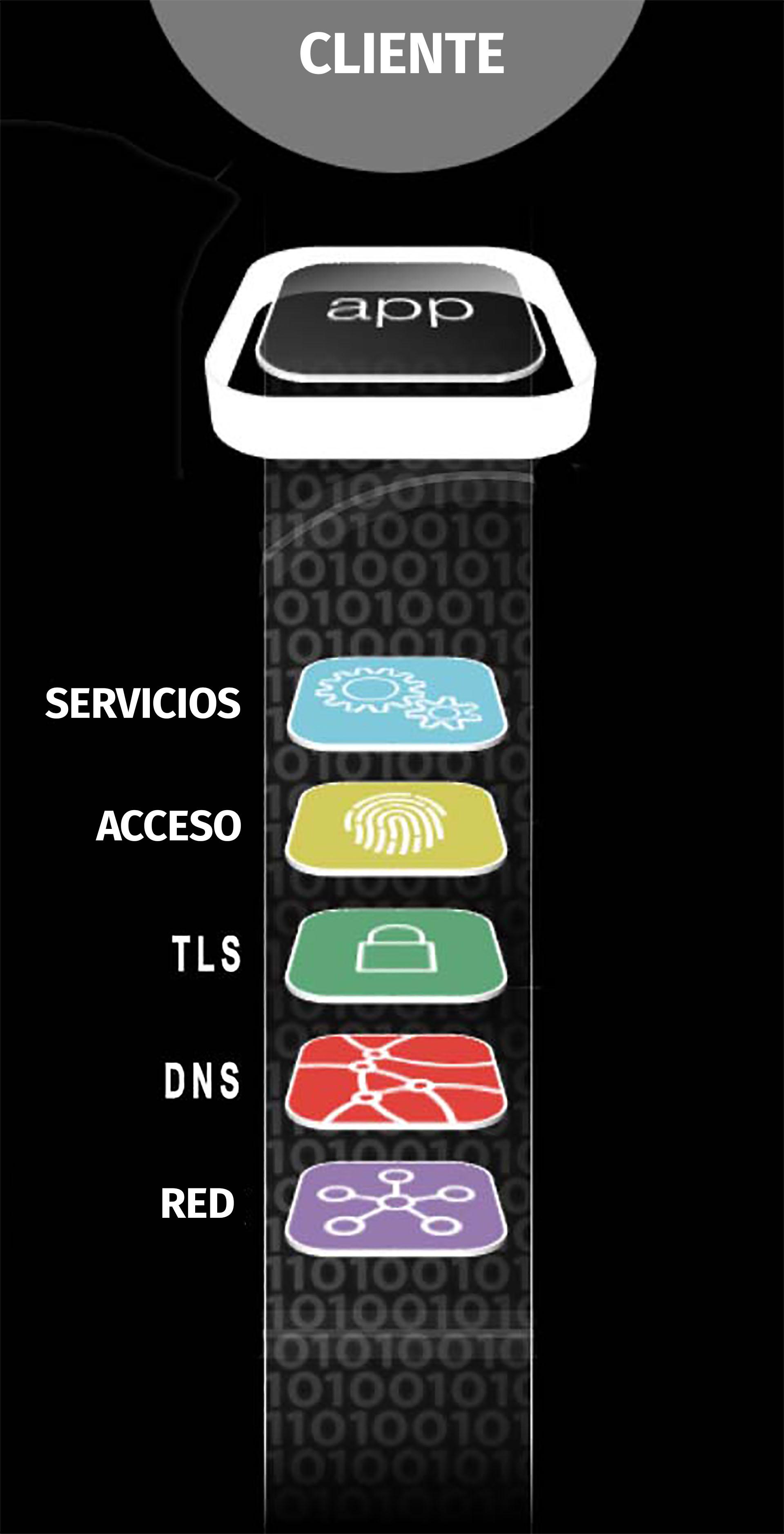 Las capas esenciales deuna aplicación (F5 Labs)