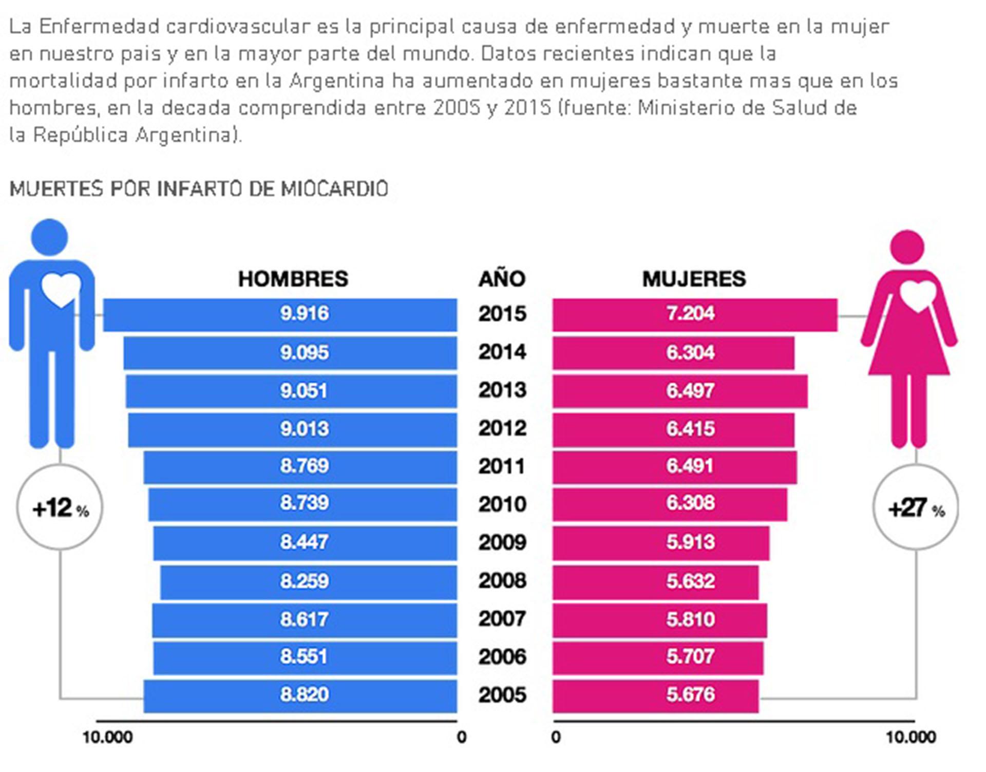 Entre 2005 y 2015, las muertes anuales por infarto en mujeres pasaron de 5.676 a 7.204