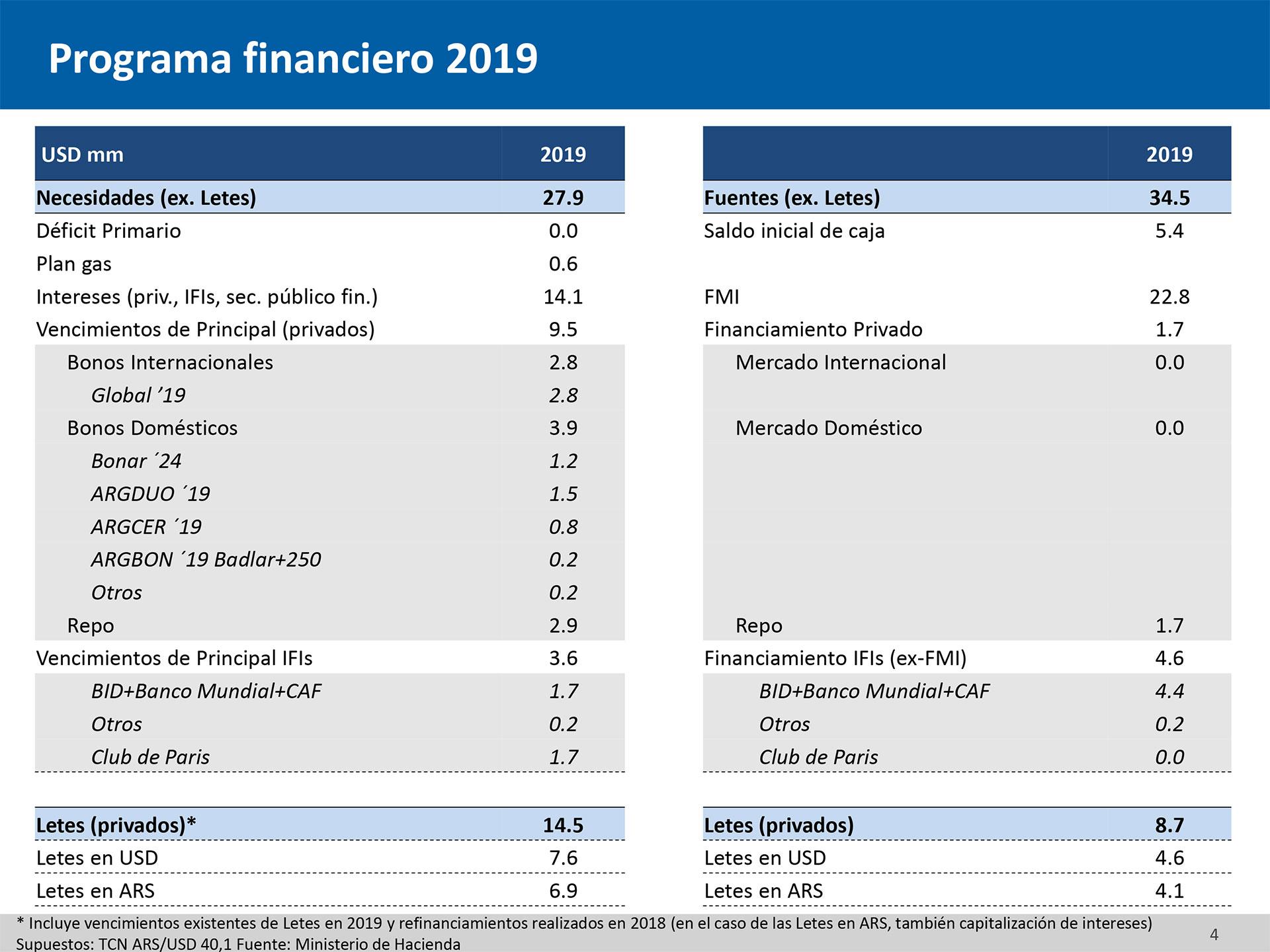 Calendario Financiero 2019.Numeros Y Detalles Del Programa Financiero Instrumento