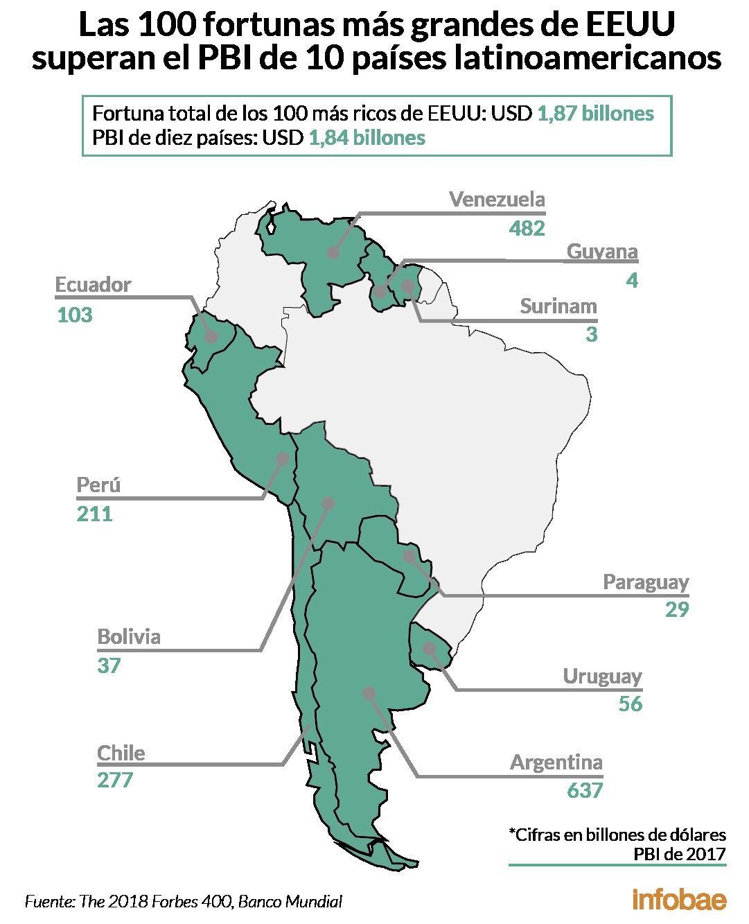 La Fortuna De Las 100 Personas Mas Ricas De Estados Unidos En 5 Graficos Infobae