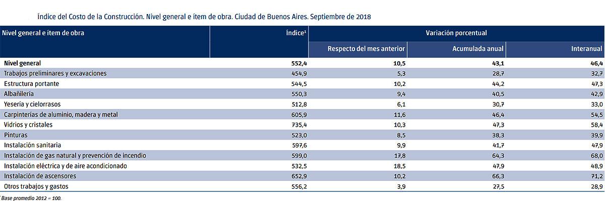 Fuente: Dirección General de Estadística y Censos – Ministerio de Hacienda GCBA