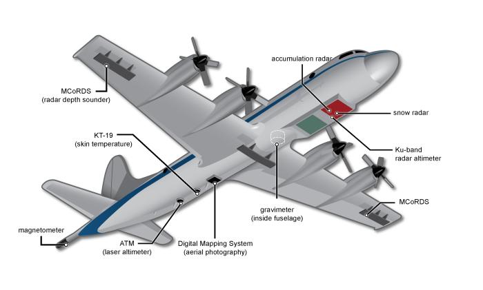 El instrumental utilizado por un avión de la misión IceBridge de la NASA (en inglés)