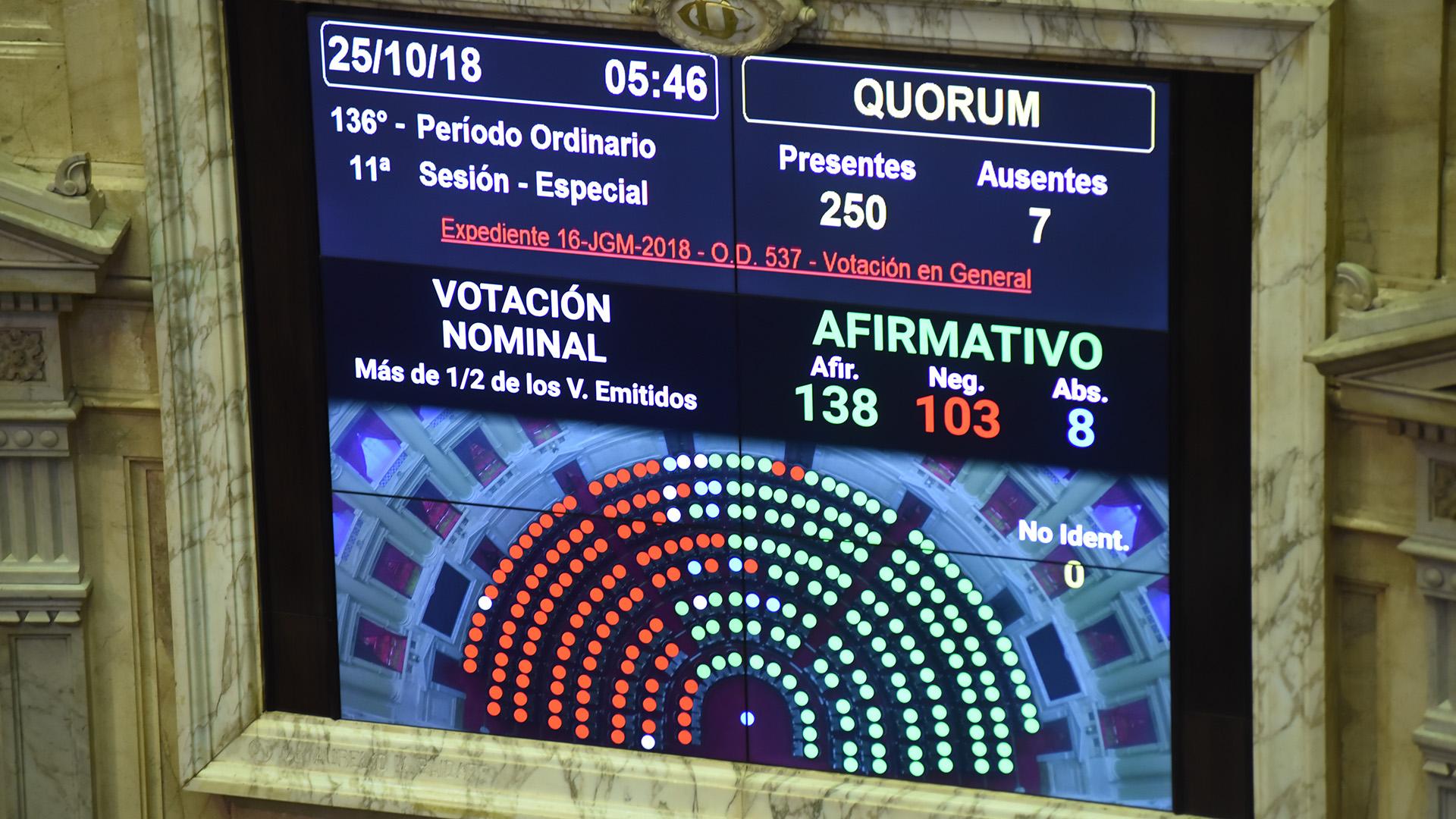 Contra viento y marea, Cambiemos logró que se aprobara en Diputados la ley del Presupuesto. Era lo que necesitaba para dar garantías de gobernabilidad.