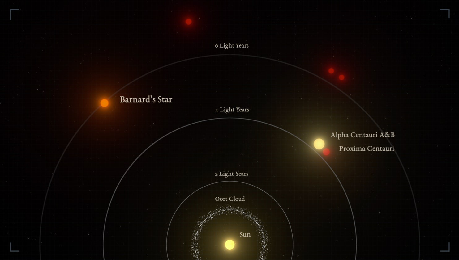 Una ilustración de las distancias relativas entre el sol y las estrellas. la Estrella de Barnard es la segunda que queda más cerca (Guillem Ramisa/IEEC/Science Wave)