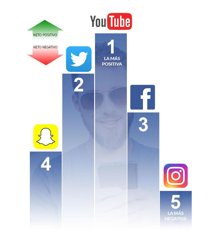 Redes-sociales-grafico-de-barras
