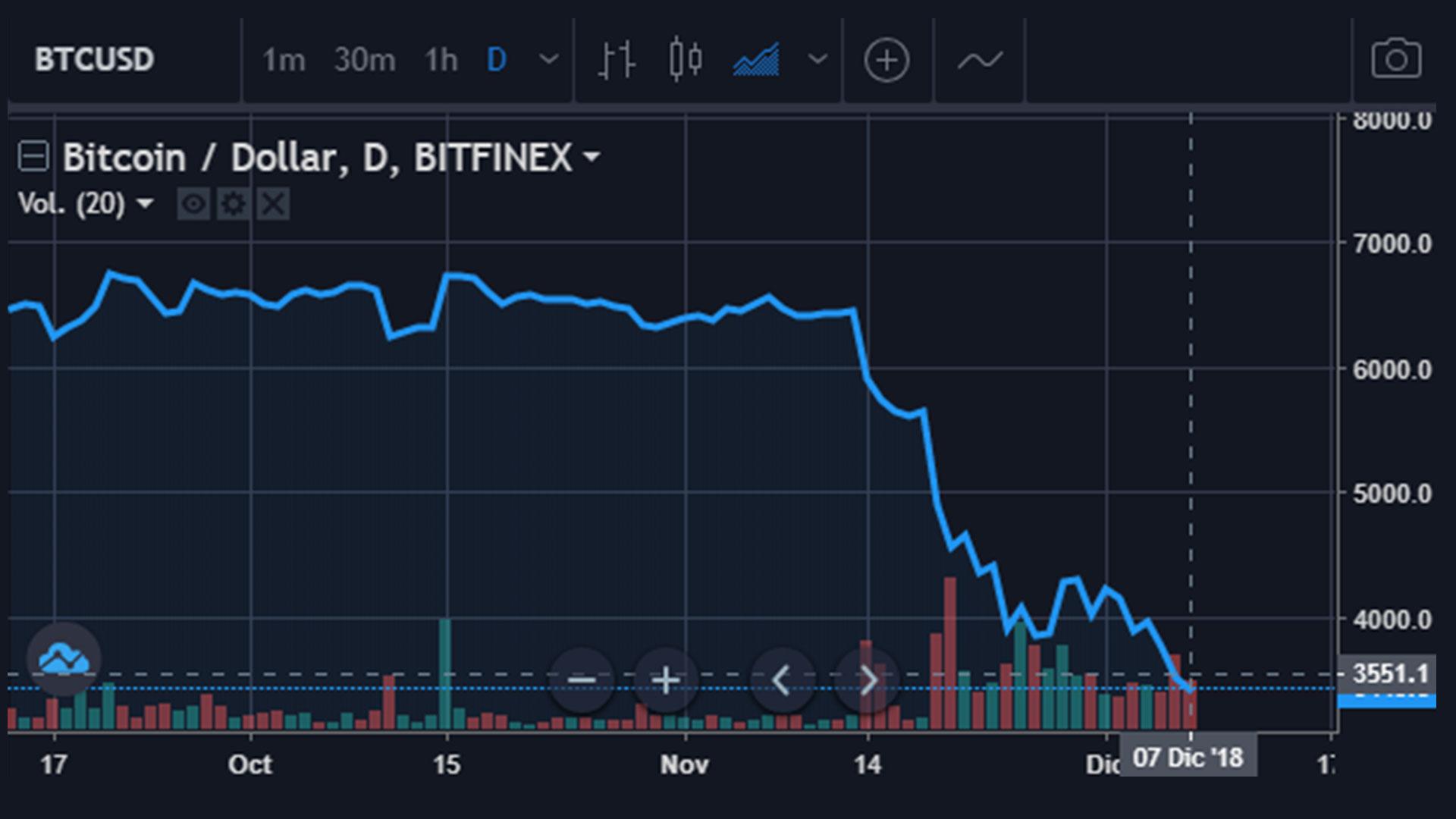 La caída de Bitcoin el 7 de diciembre de 2018