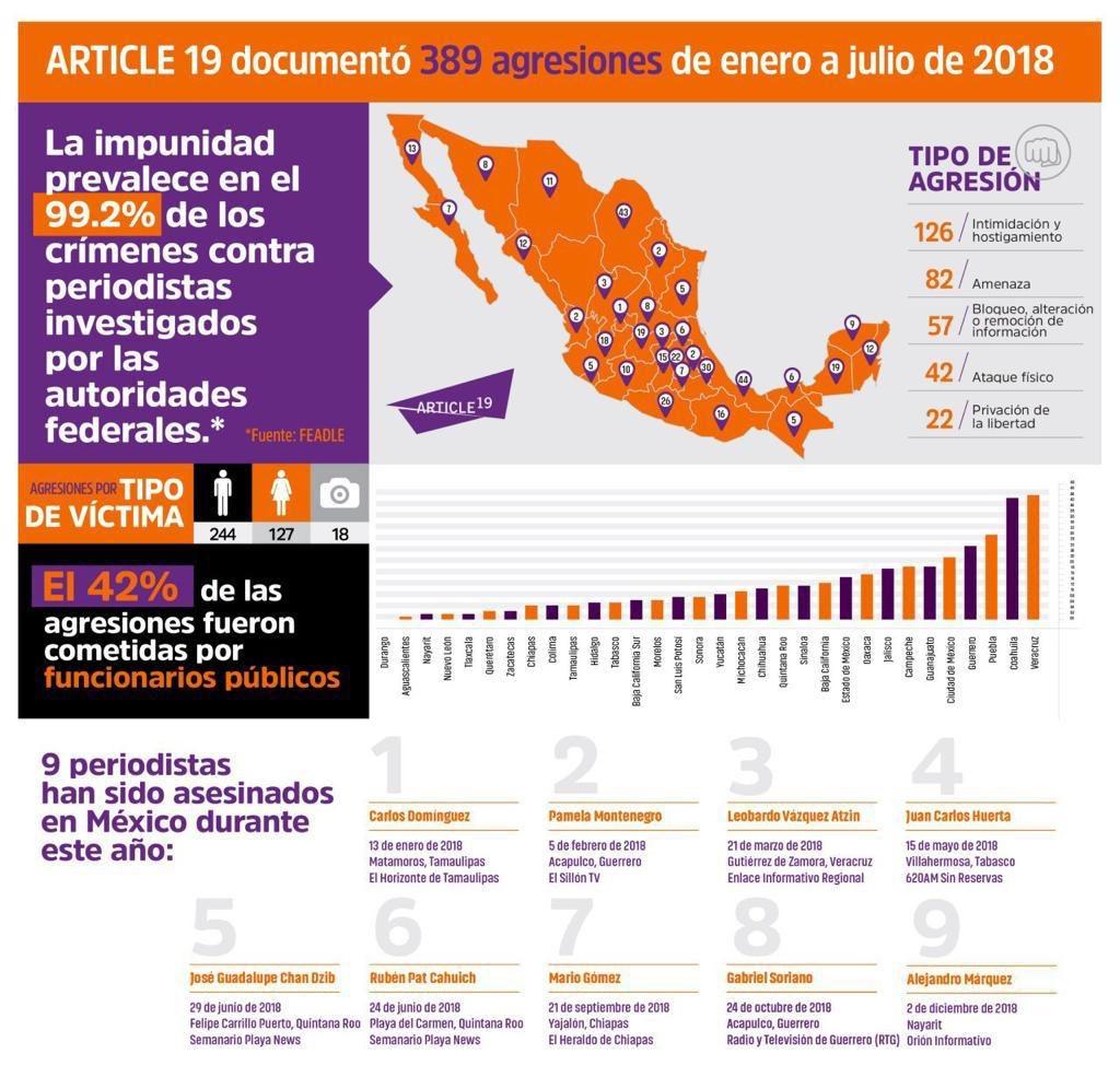 Según información de Article 19, la impunidad prevalece en el 99,2% de los crímenes contra periodistas (Foto: Twitter @article19mex)