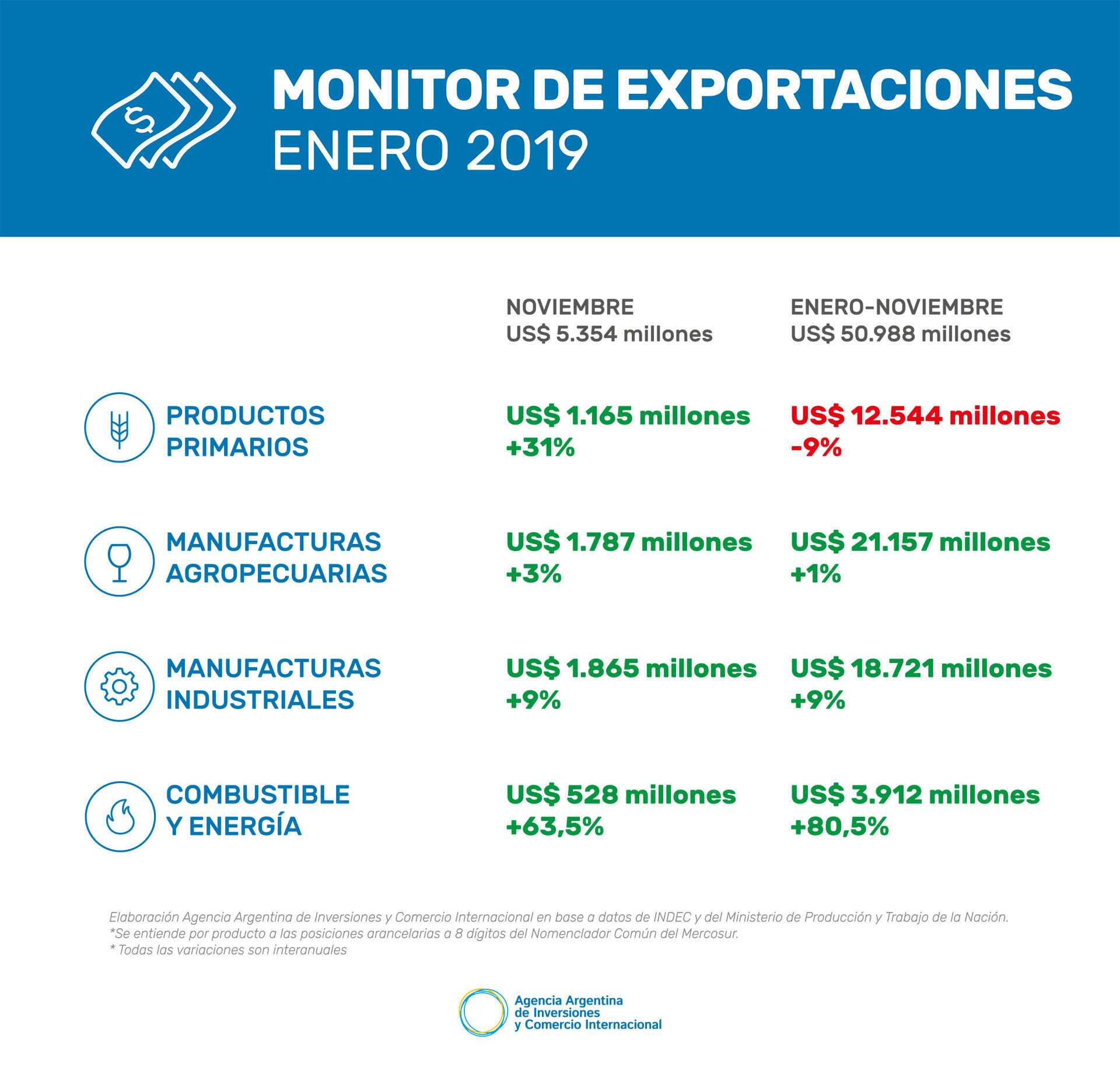 Monitor de exportaciones - enero 2019