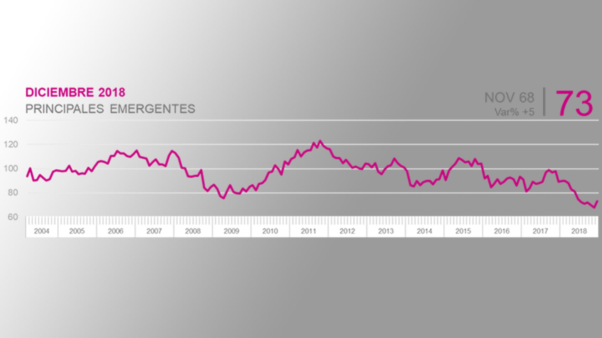 A pesar de una mínima recuperación en diciembre, las expectativas económicas relevadas por Kantar se mantienen en mínimos históricos