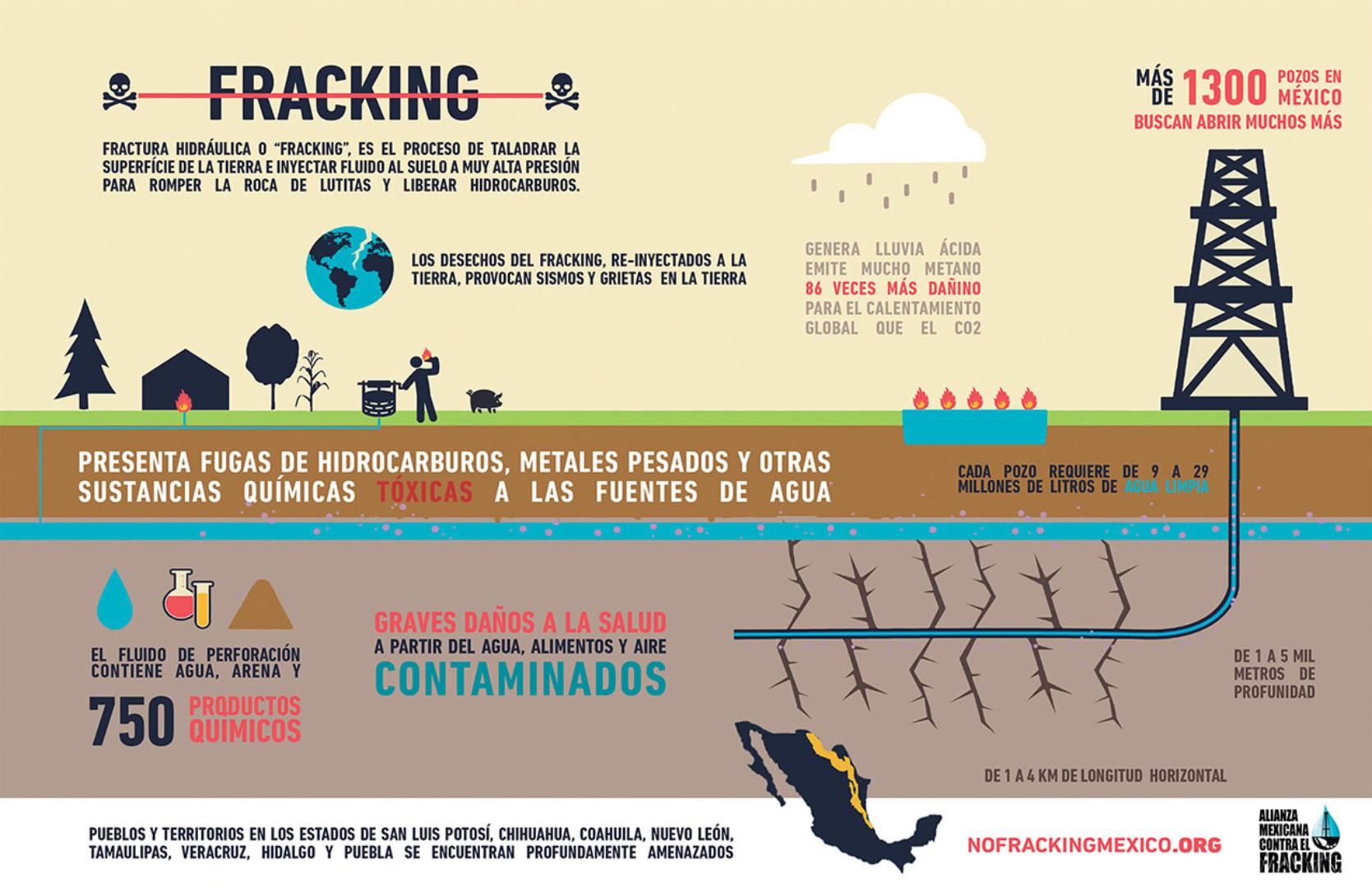 (Infografía: Alianza mexicana contra el fracking)