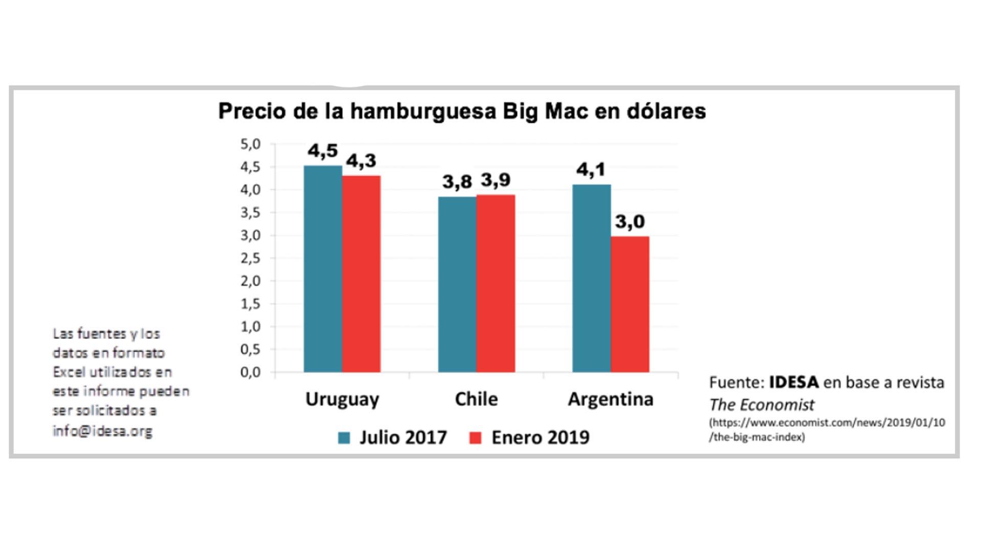 Informe Big Mac