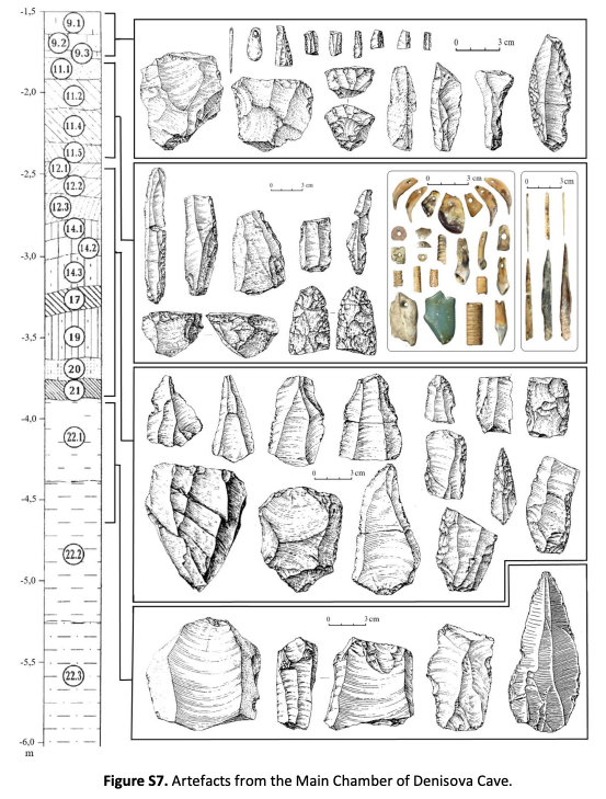 Artefactos hallados en la cámara principal de la caverna enDenísova (Nature)