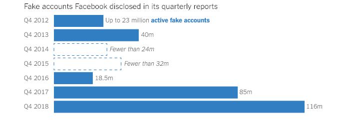 Cuentas falsas que Facebookrevelóen sus informes trimestrales. Exceptoque se lo indique, las cifras representan los rangos que informó Facebook (Archivos de la compañía/The New York Times)