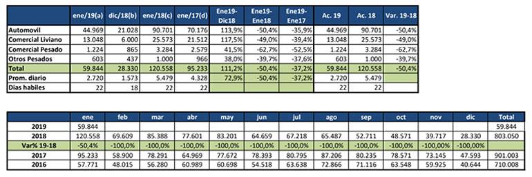 Los números de Acara para enero