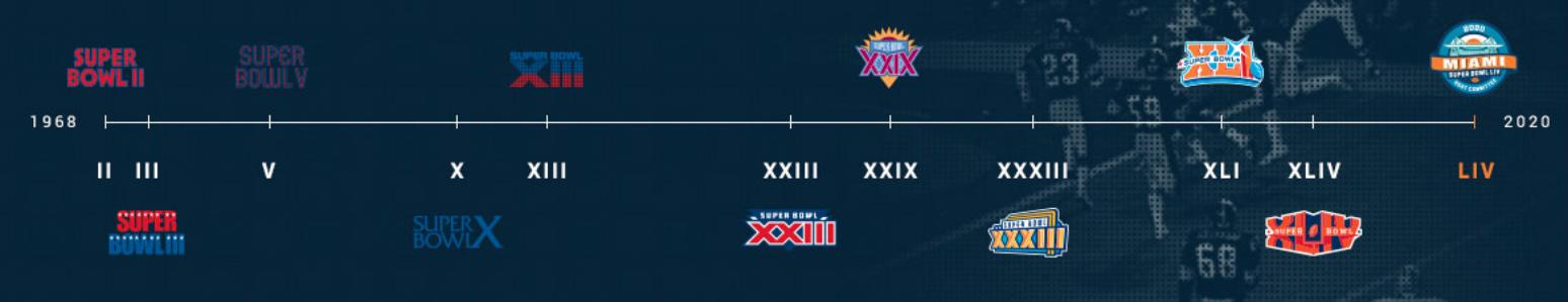 Al ser sede del número 54, Miamillegará al récord de haber organizado 11 Super Bowls.