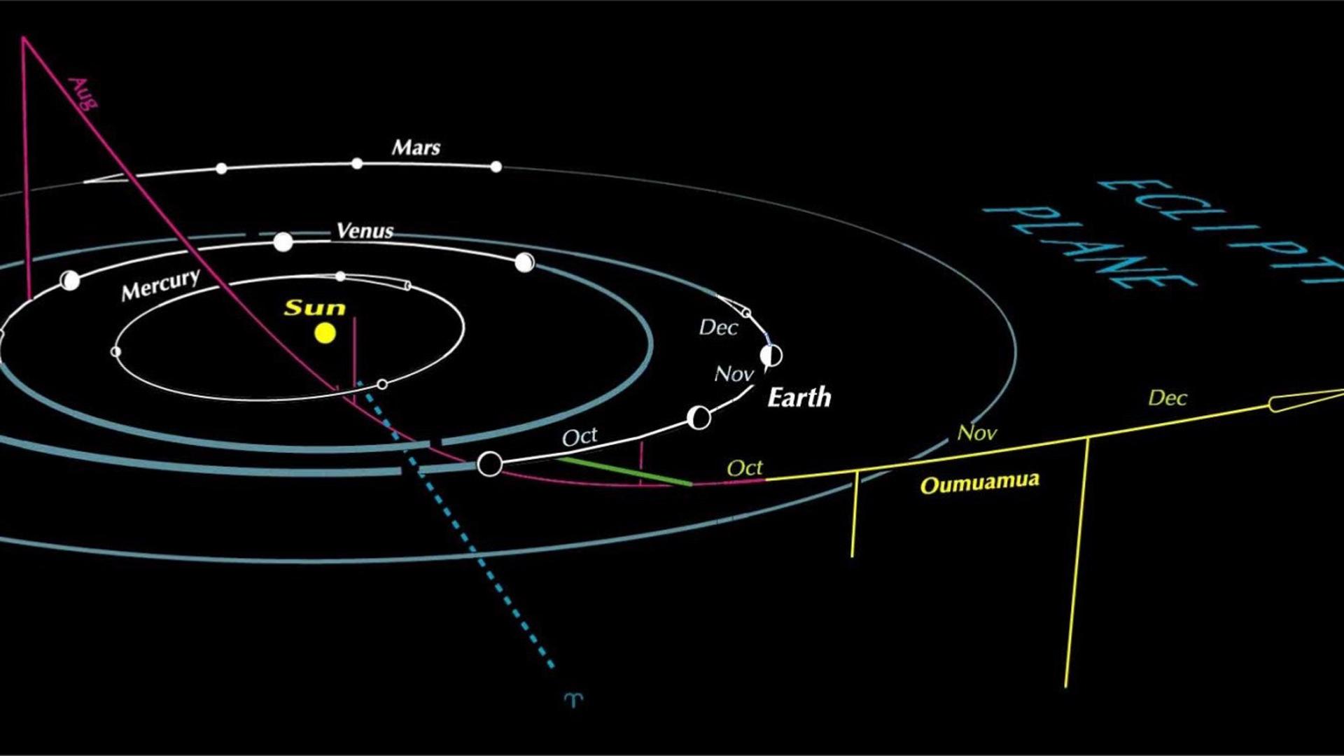 Oumuamua (oh-MOO-ah-MOO-ah), es el primer objeto interestelar conocido en viajar a través de nuestro sistema solar