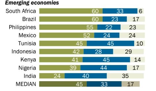 La adopción de smartphones en economías emergentes.