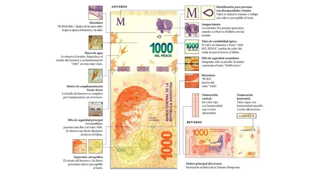 Billetes 1000 pesos hornero BCRA