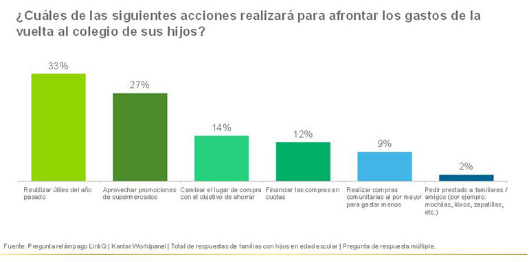 Fuente: Kantar Worlpanel