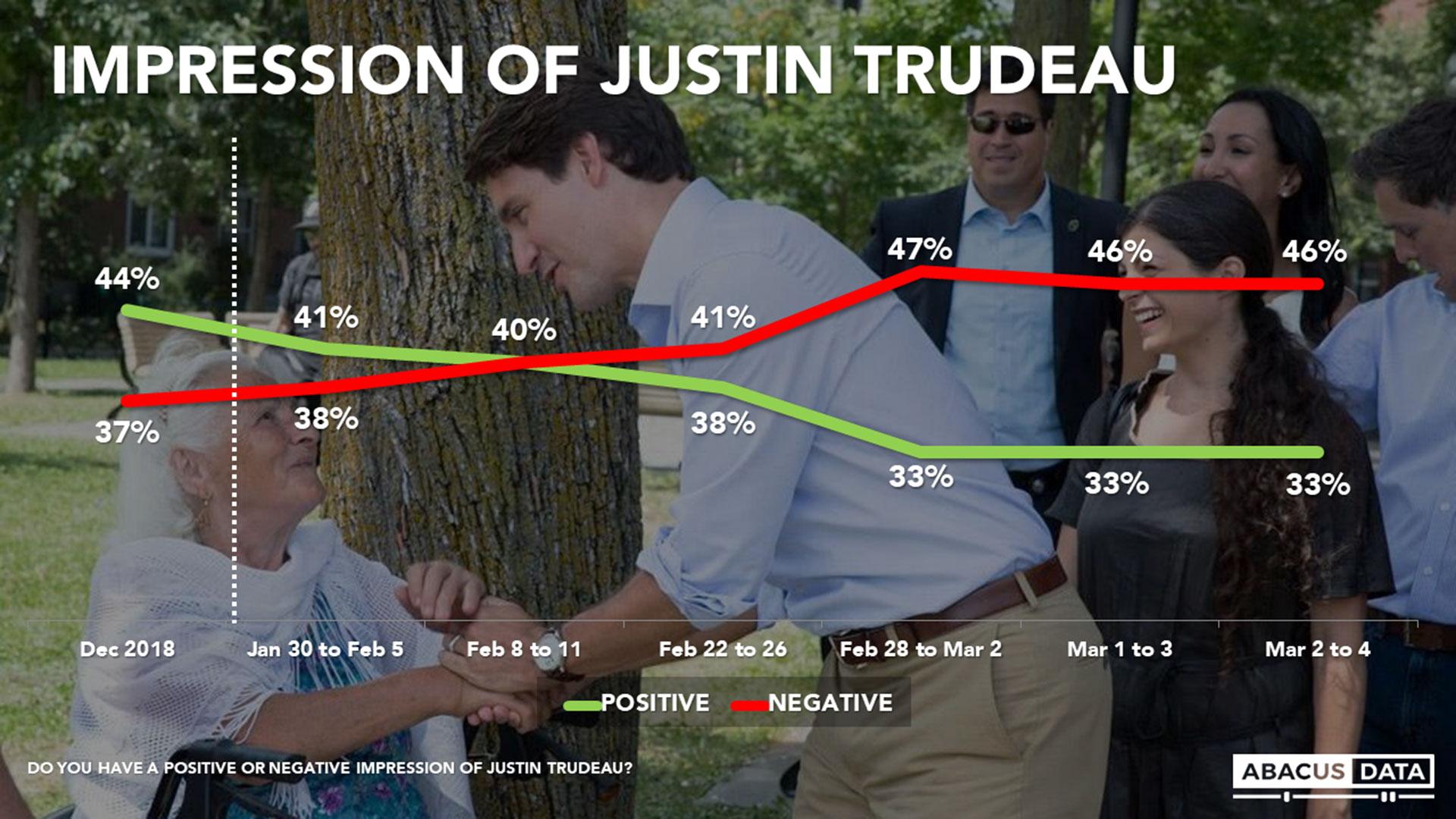 La caída en la imagen personal de Trudea tras la crisis
