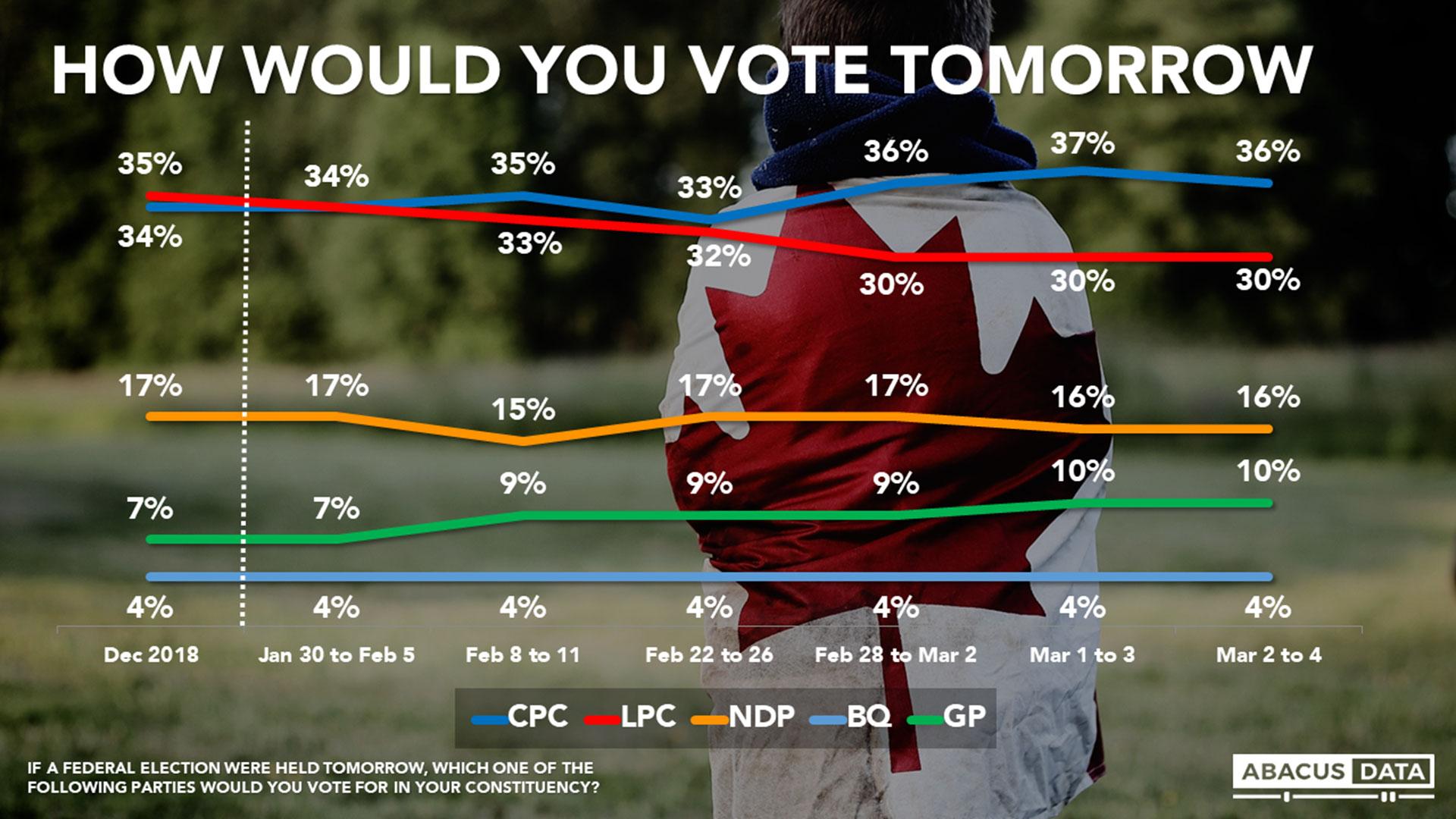 La evolución de la intención de voto para el Partido Libera (rojo) y para el Partido Conservador (azul) antes y después del escándalo