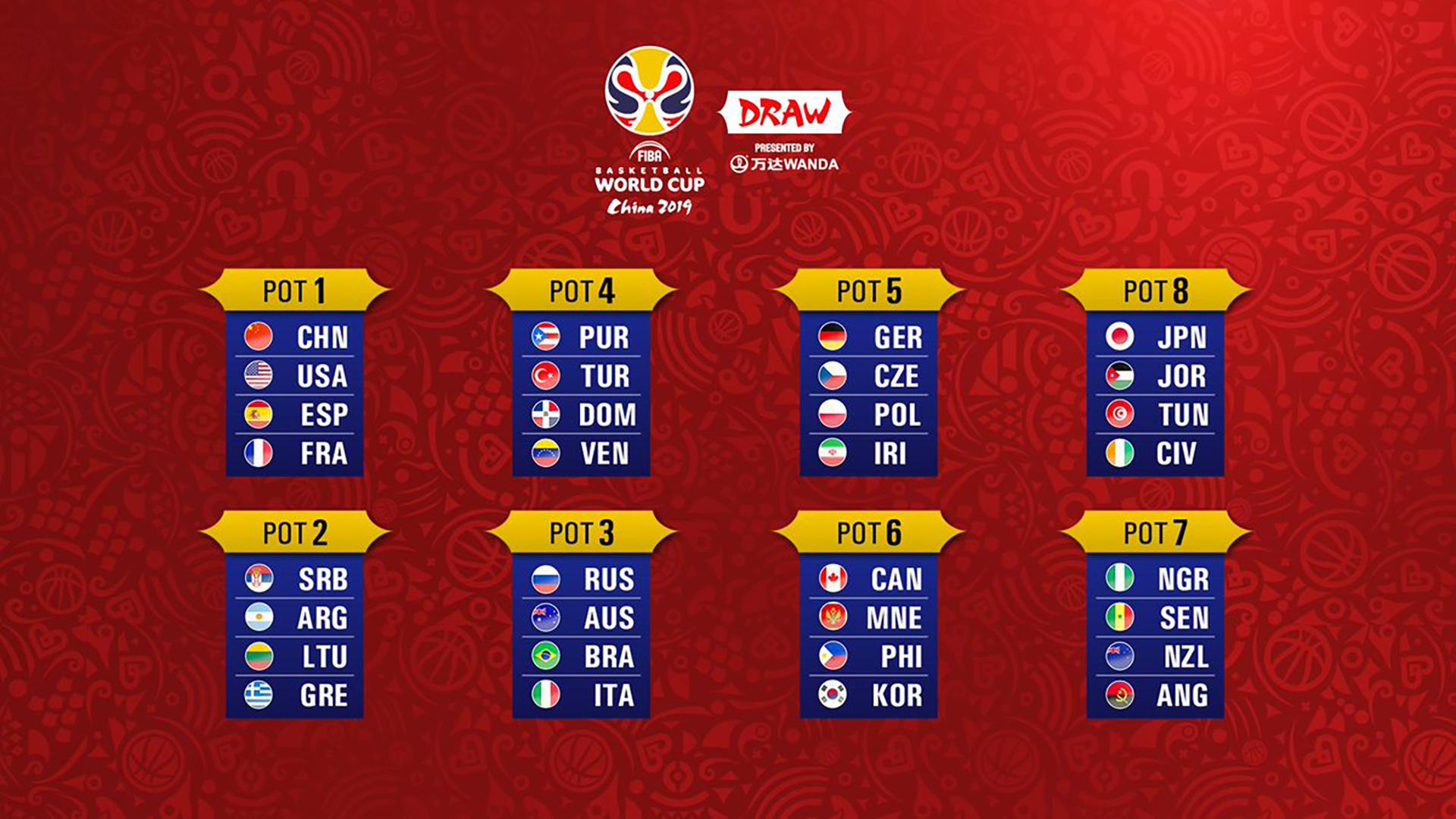Así están conformados los copones para el sorteo. (FIBA)