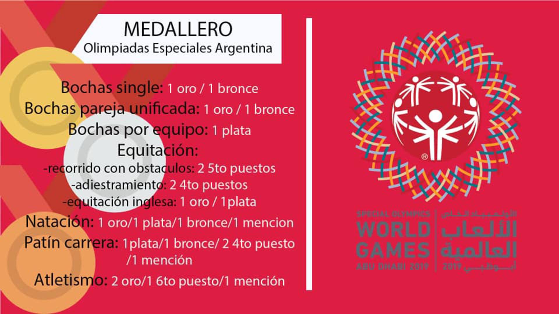 Olimpiadas Especiales Argentina 1