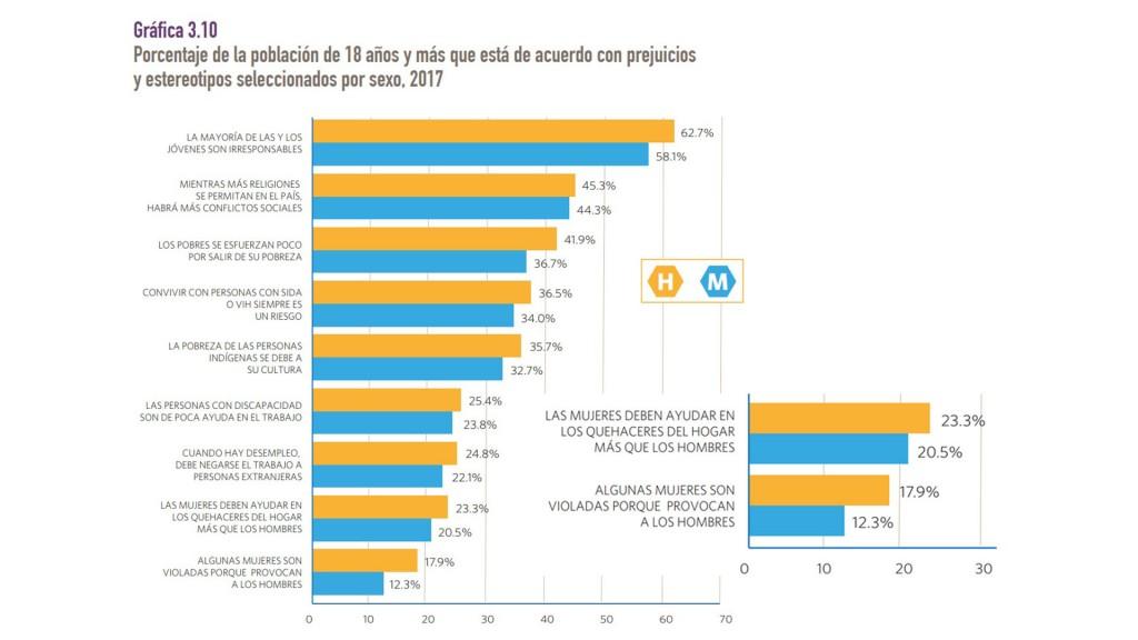 grafico numero de mexicanos que creen que las mujeres son violadas por provocar a los hombres