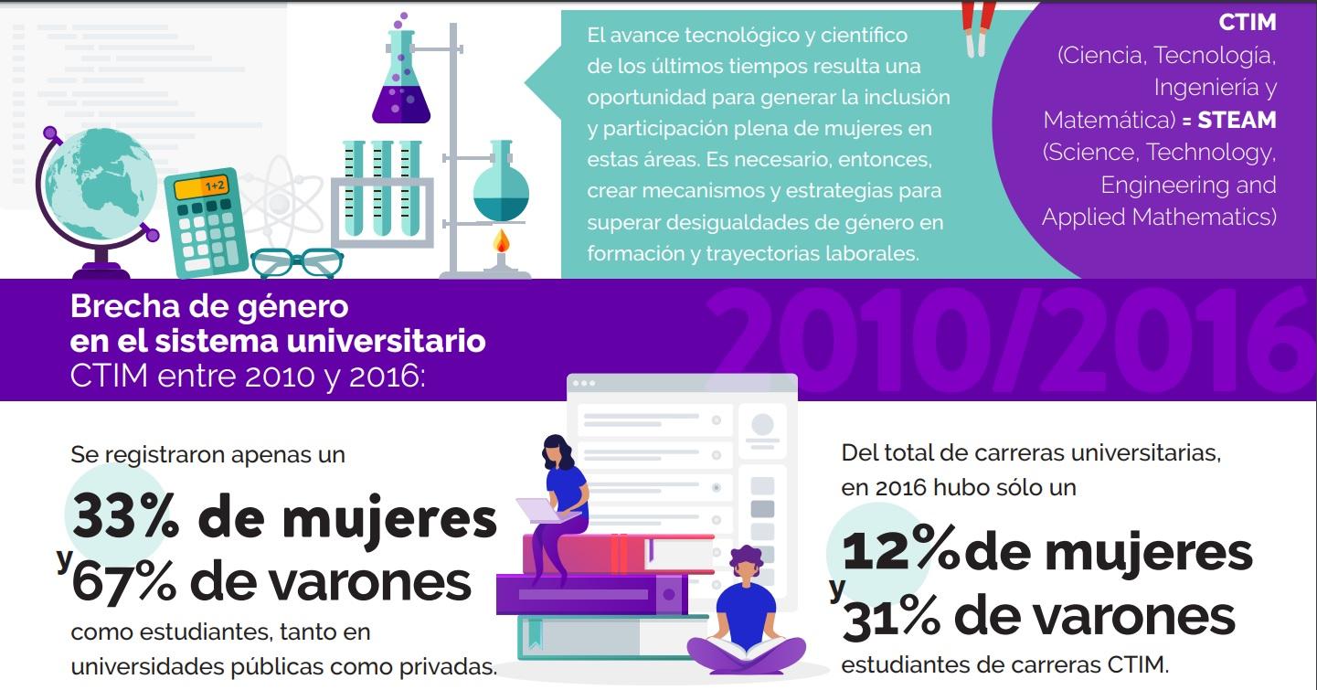 Entre 2010 y 2016 hubo un 33% de mujeres como estudiantes en disciplinas CIT, en tanto que los hombres representaron el 67% del total