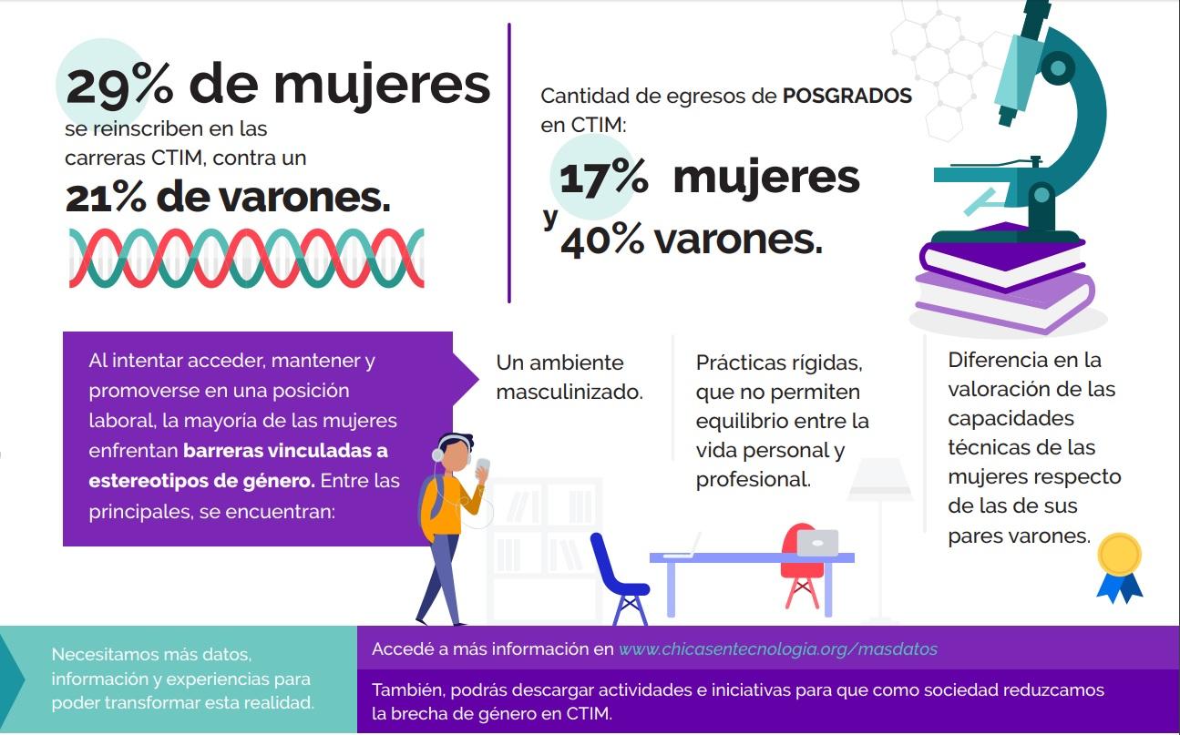 Las diferencias se notan en el ámbito educativo y laboral (Chicas en Tecnología).