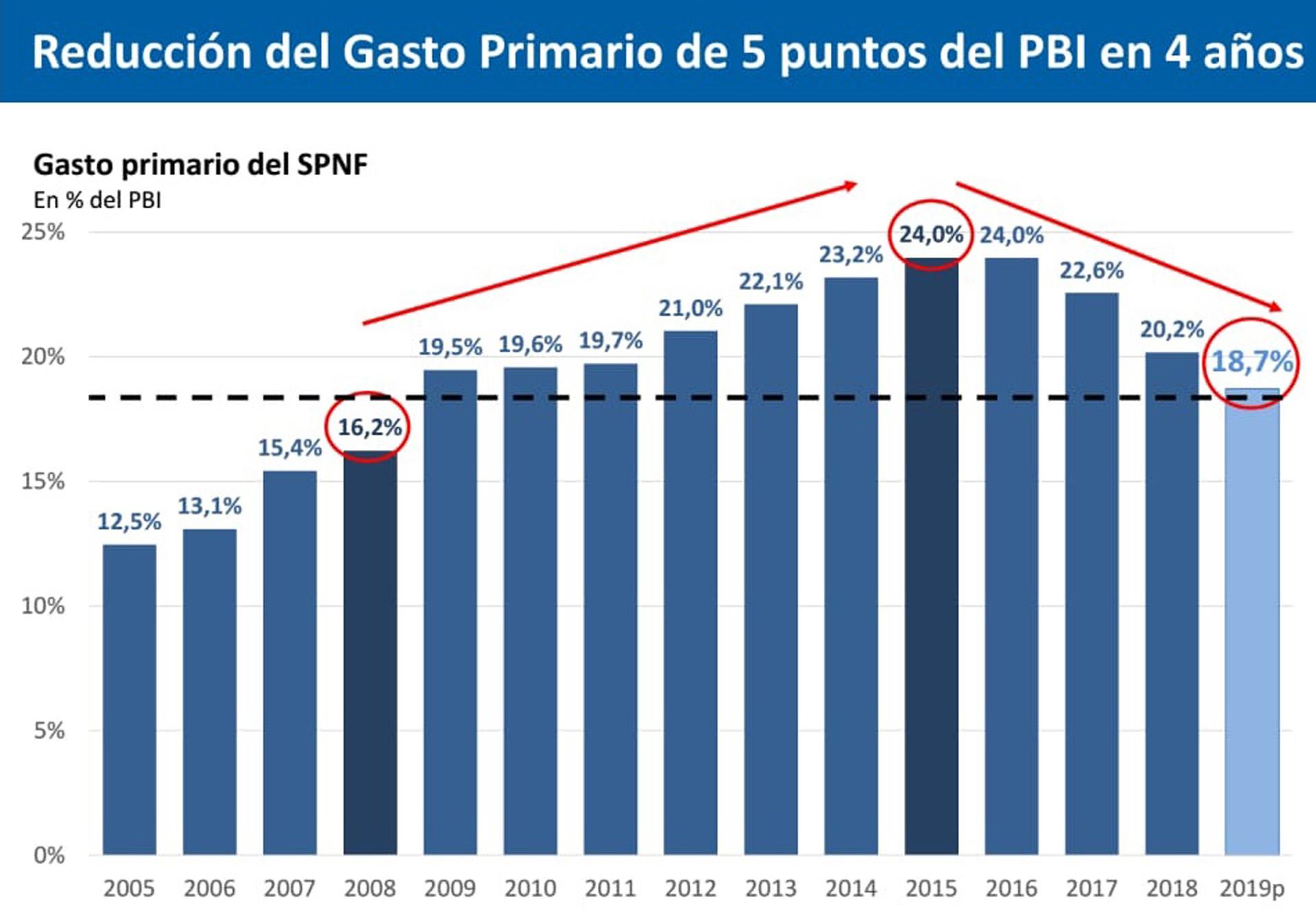 Reducción del gasto primario de 5 puntos del PBI en los últimos 4 años
