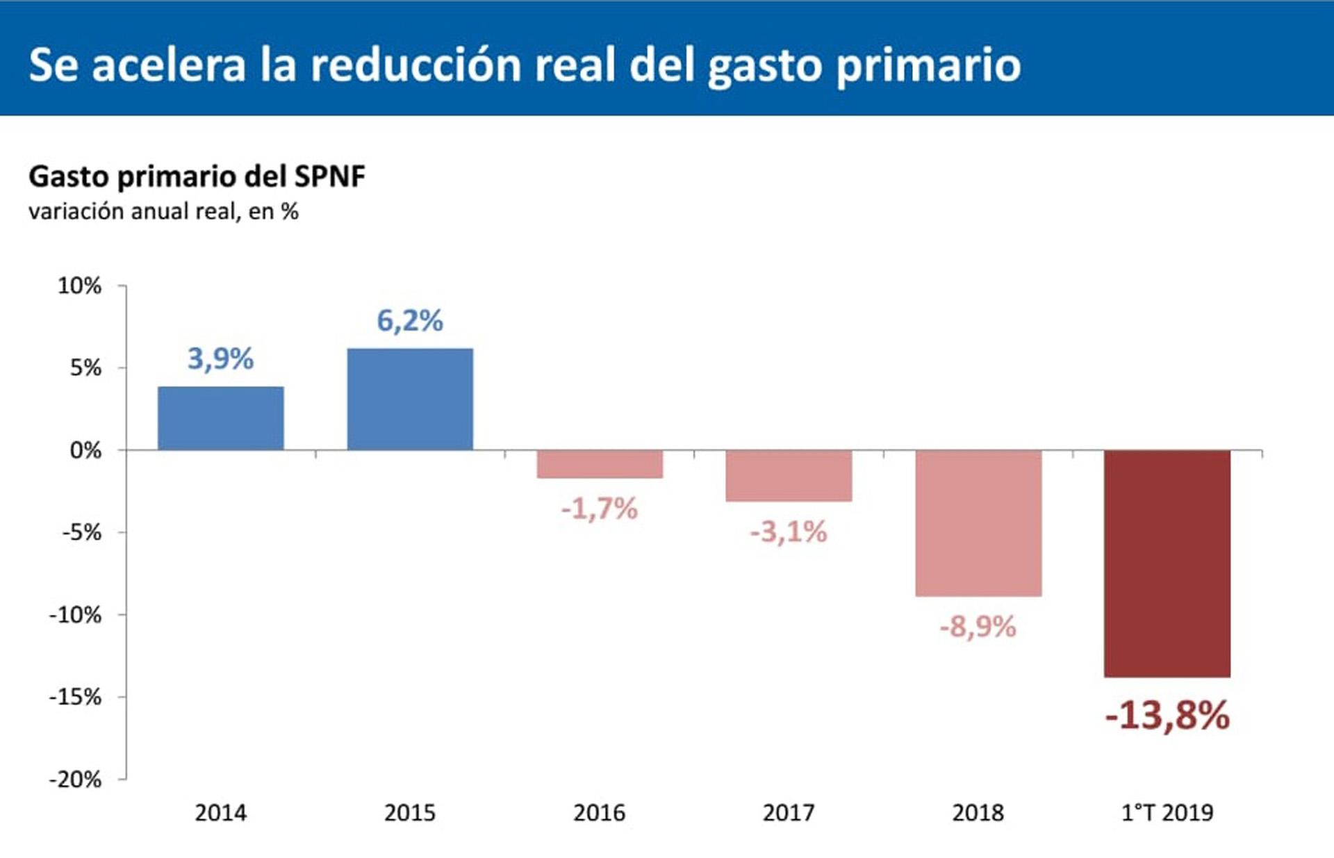 Reducción real del gasto primario